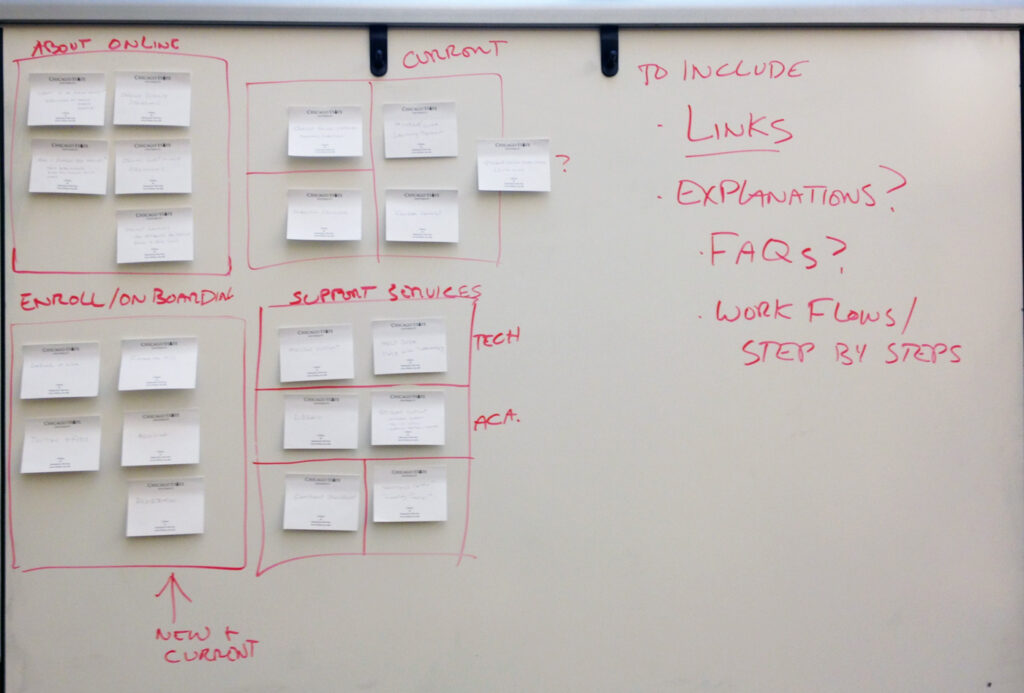 UX design - site archtecture (sticky notes on white board)
