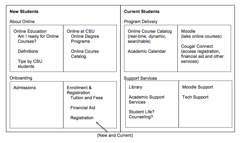 Information architecture development - table showing results of card sorting exercises