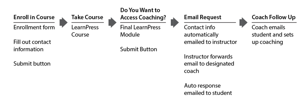 Short-hand user flow. Chart used to start planning user flow for online course with optional in-person coaching session. Adobe Illustrator.
